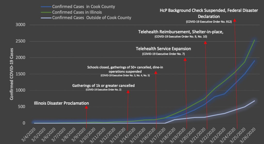 A chart showing the volume of COVID-19 infections over time in Illinois, along with major policy dates.