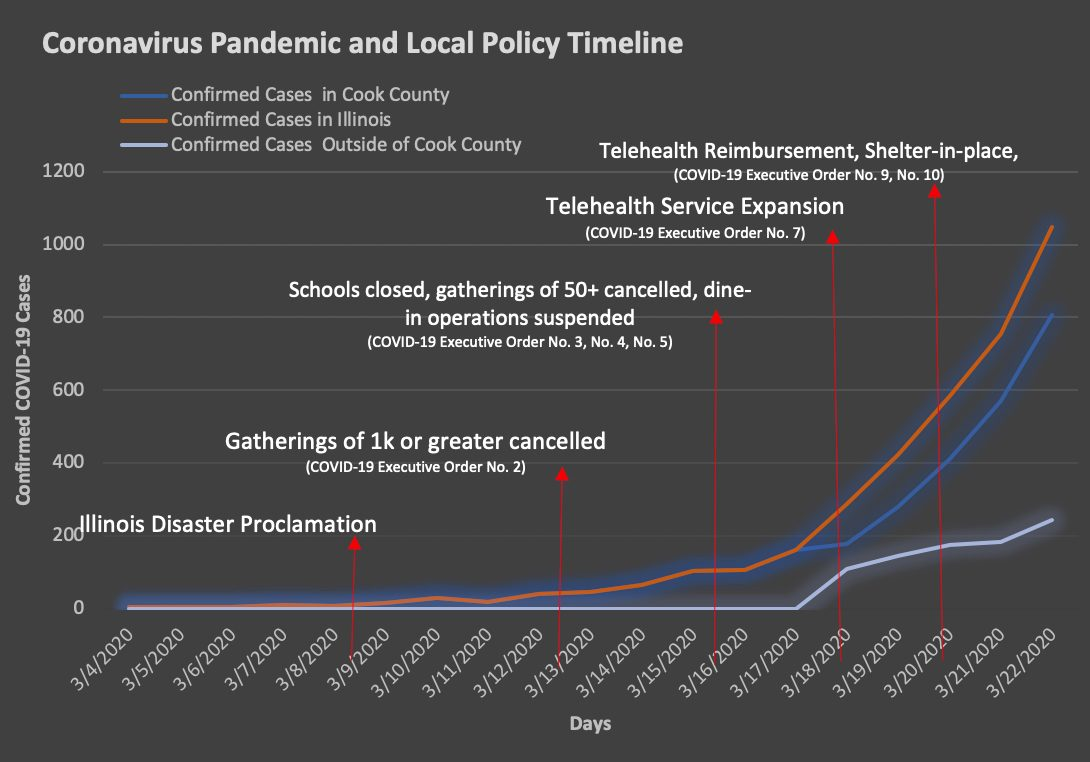 A graph showing COVID-19 diagnoses in Chicago, Cook County and the State of Illinois, along with major policy dates.