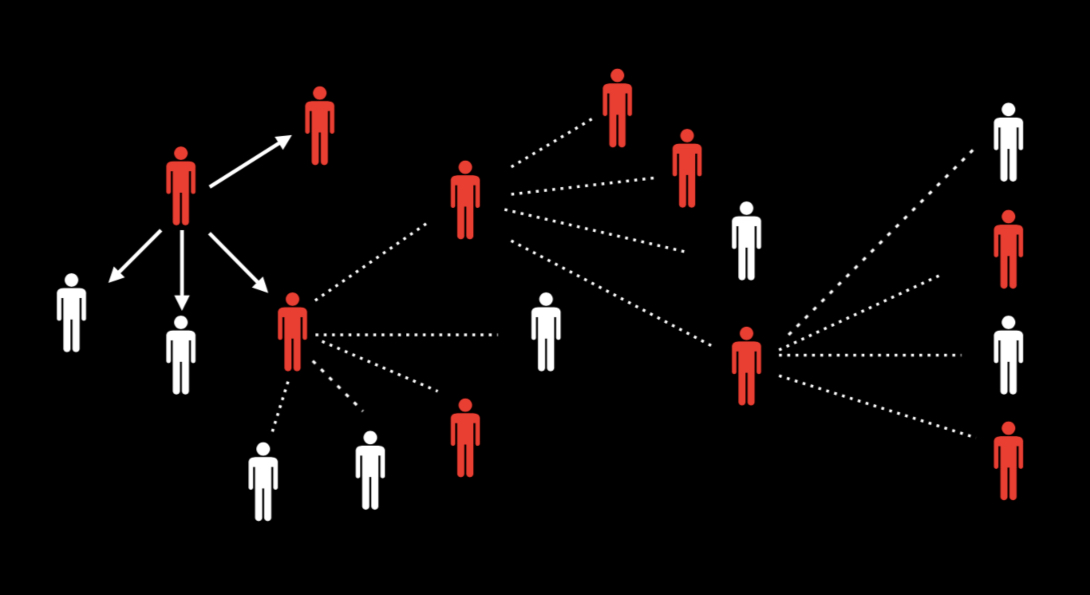 Illustration of contact tracing, showing how an infected person infects another out of a group of people.  The new infected person then infects a new person in a different group, and so on.