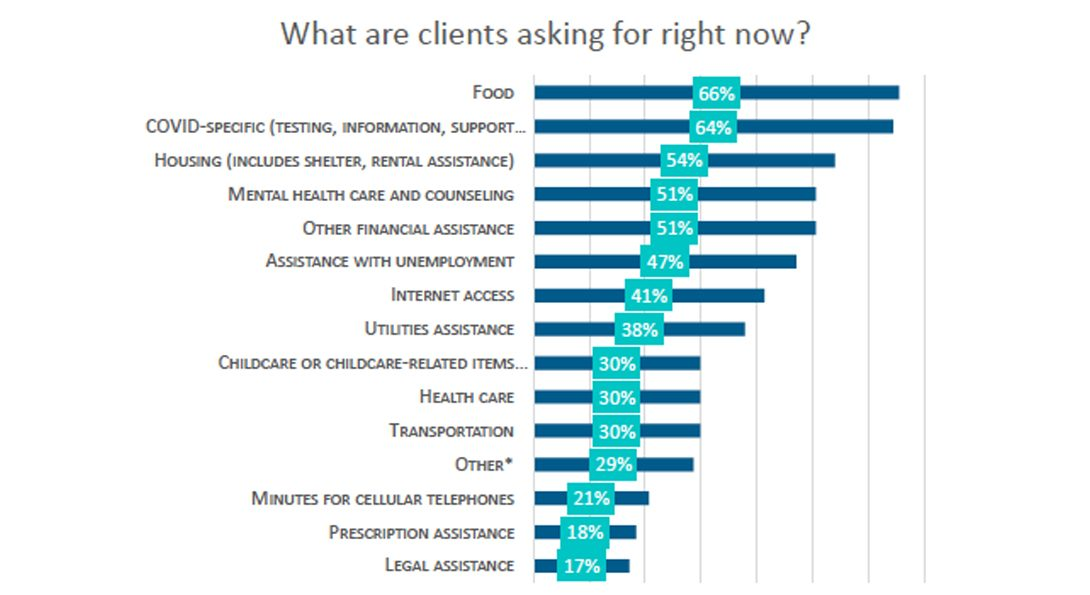 A bar chart showing what types of services clients are asking for.  An accessible version of the chart is linked below this text box.
