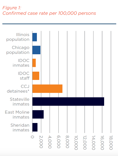 A bar graph showing confirmed cases per 100,000 persons in Illinois correctional facilities.  A text-accessible version of this chart is posted as a link below this text box.