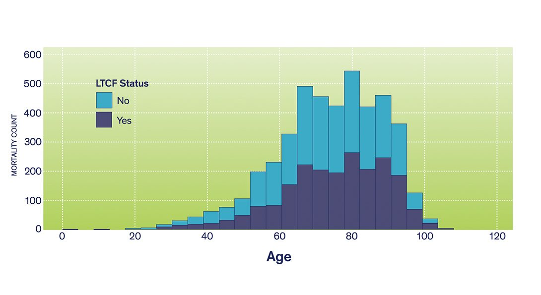 A graph showing long term care facility status, age and mortality during the COVID-19 pandemic.  A text accessible version is linked below.