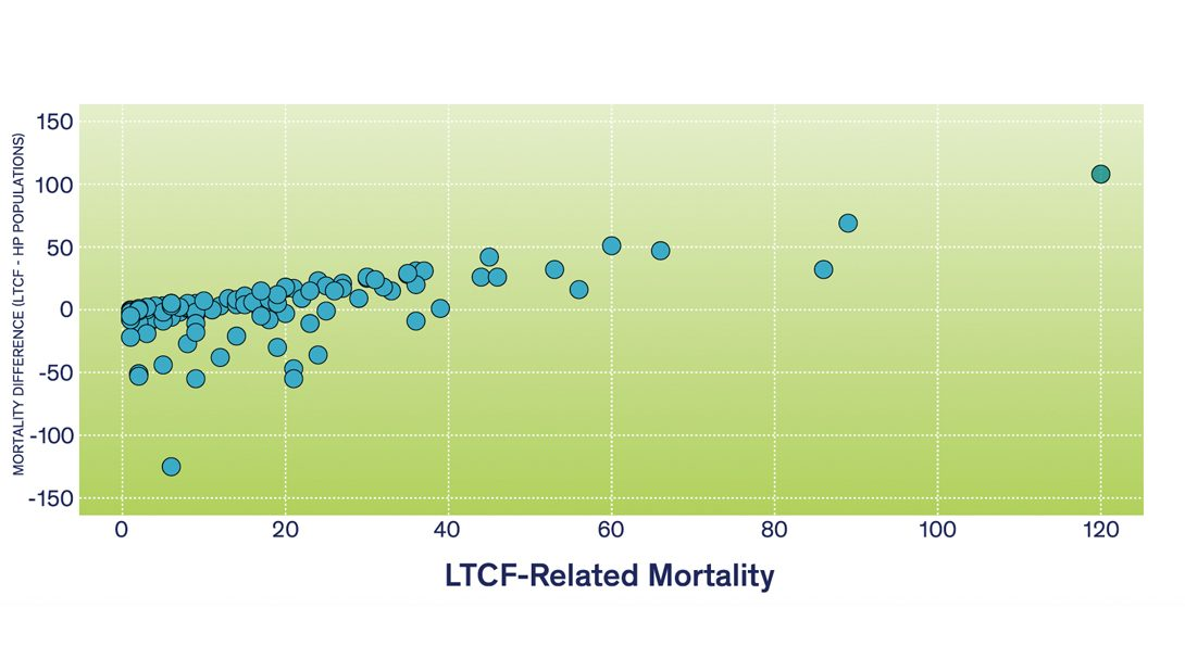 A chart showing difference of Long-Term Care Facility (LTCF) and Household Population (HP)-Related Mortalities per ZIP Code as a Function of the Number of LTCF Mortalities (as of July 1, 2020).
