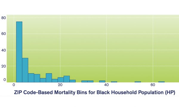 A graph showing distribution of mortality per ZIP code for Black household population in Chicagoland (as of July 1, 2020).