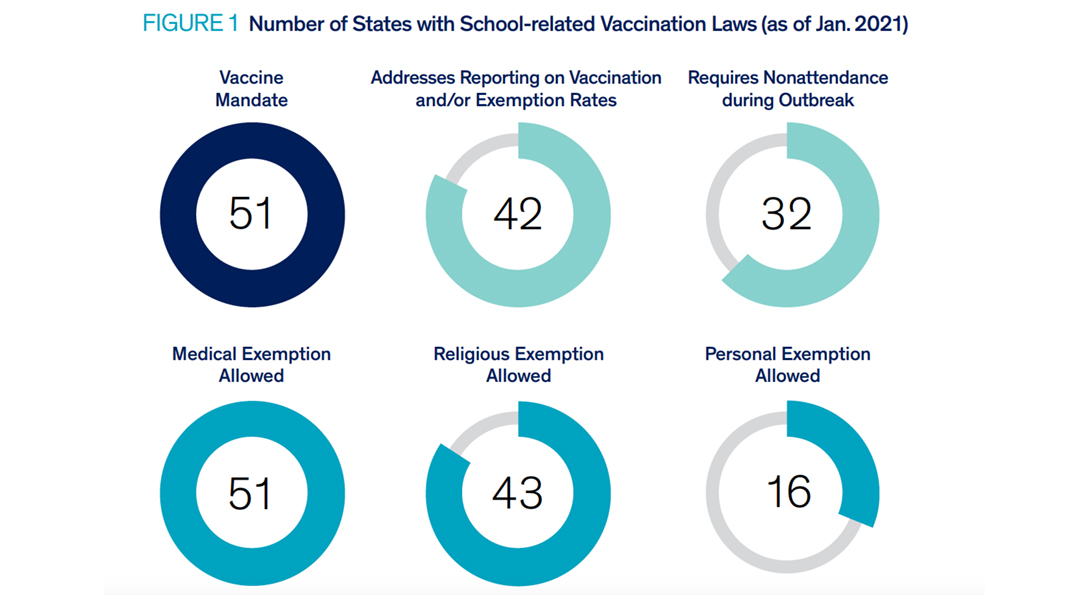 A chart showing the number of states with school-related vaccination laws as of January 2021.