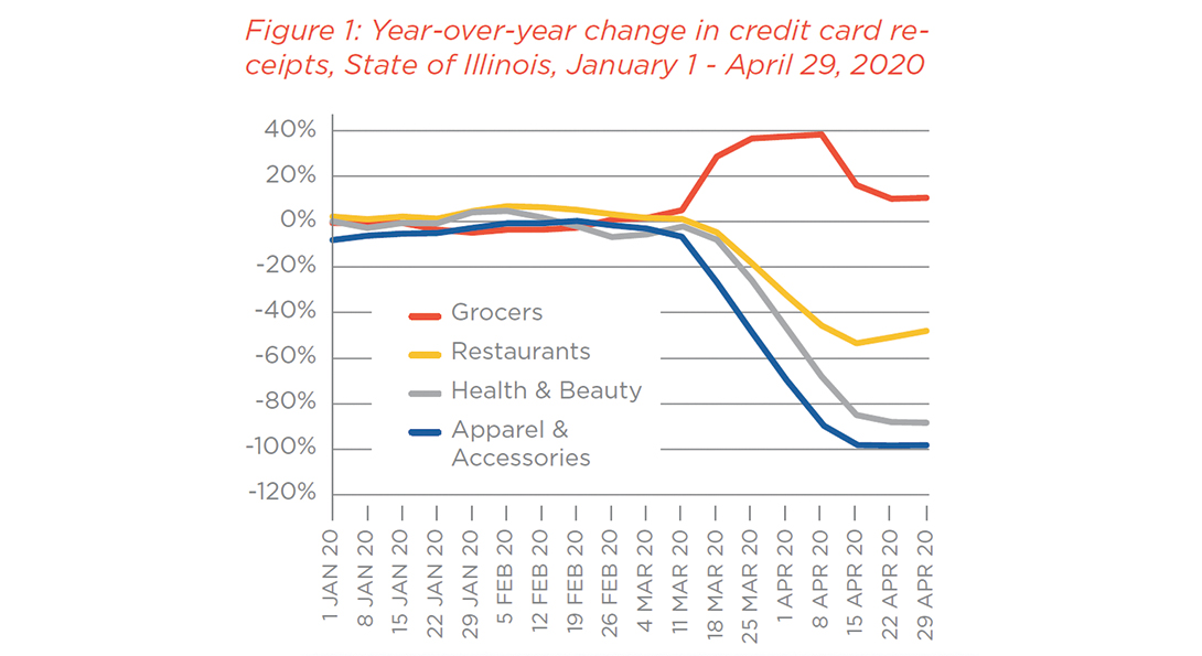A chart showing decline in credit card receipts for restaurants, health and beauty, apparel and accessories in the weeks leading up to the COVID-19 pandemic, corresponding with a spike in grocery purchases.