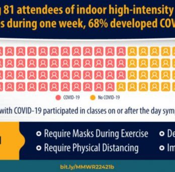 A graphic shows 68 percent of attendees at a high-intensity fitness class over one week developed COVID-19.
