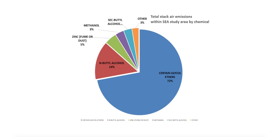 A pie chart showing the proportion of stack air emissions by chemical within one mile of the study area in Chicago.