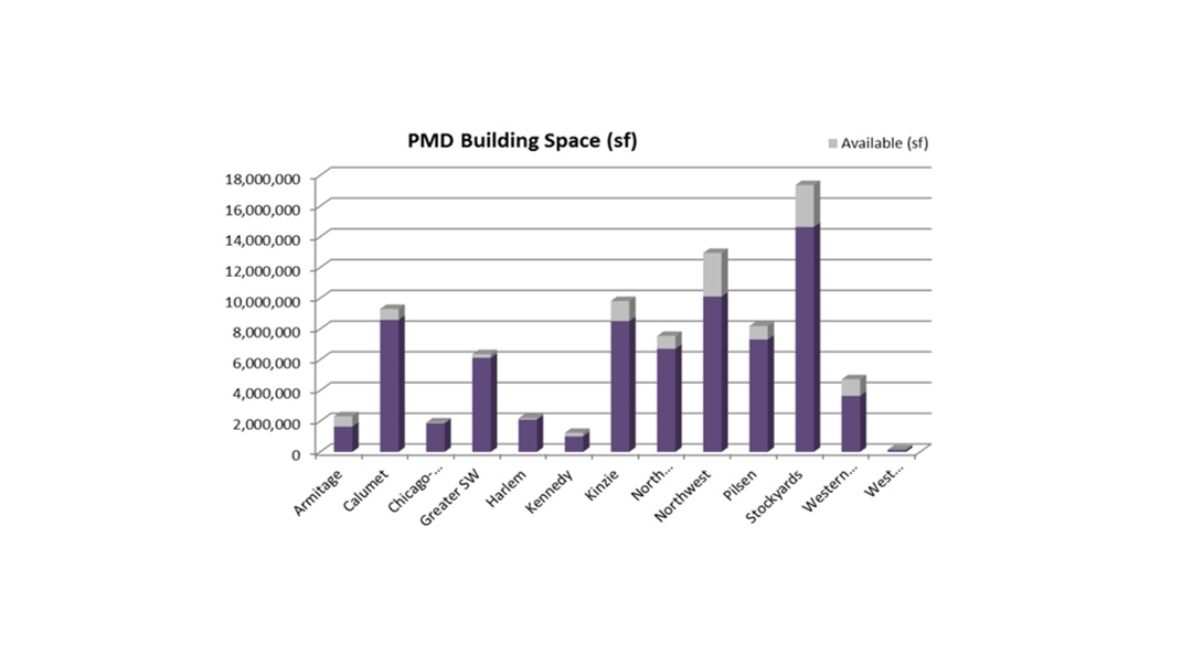A bar graph showing planned manufacturing spaces available across Chicago neighborhoods.